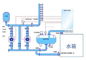 箱式无负压供水设备构造-无负压供水设备,恒压供水,恒