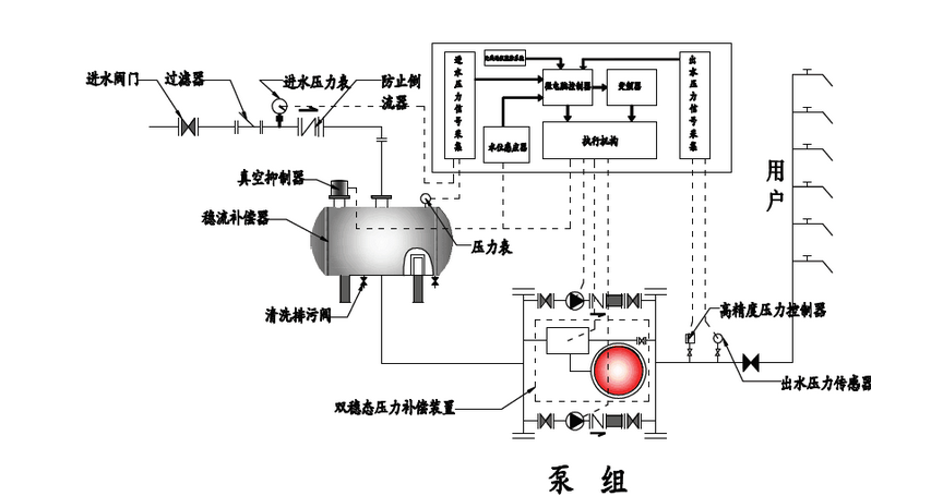 无负压供水设备结构技术原理